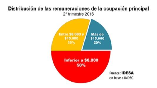 imagen-ocupacion-e-ingresos