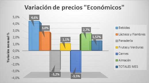 inflacion-precios-diciembre-2016