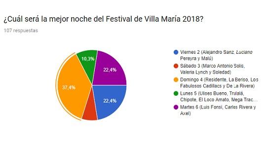 resultados encuesta festival
